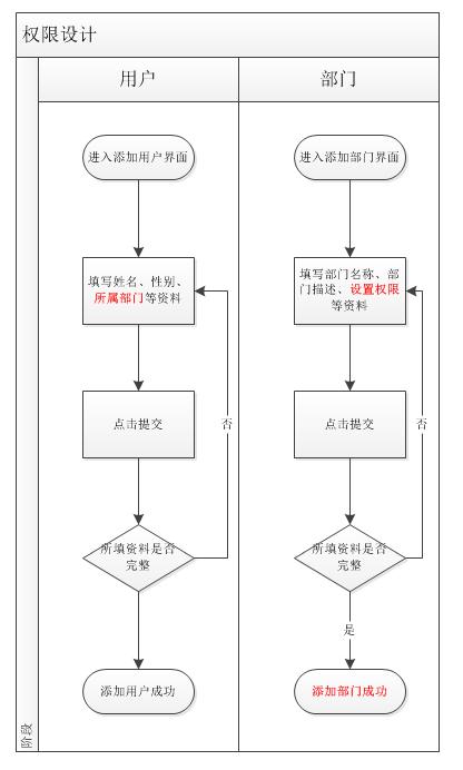 2,业务流程图图片