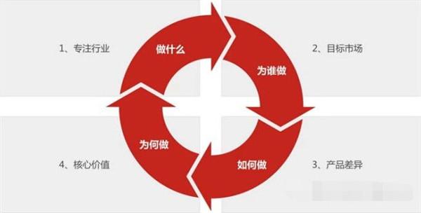 电商平台搭建的五大要素
